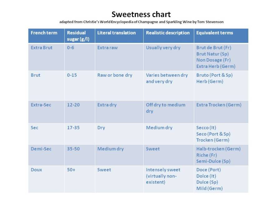Dryness Chart